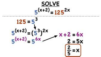 Problem solving make a table worksheet