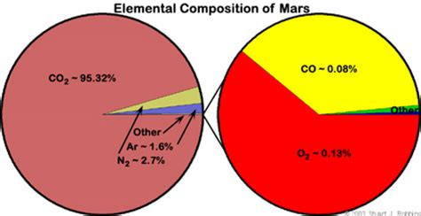 Essay about planet mars